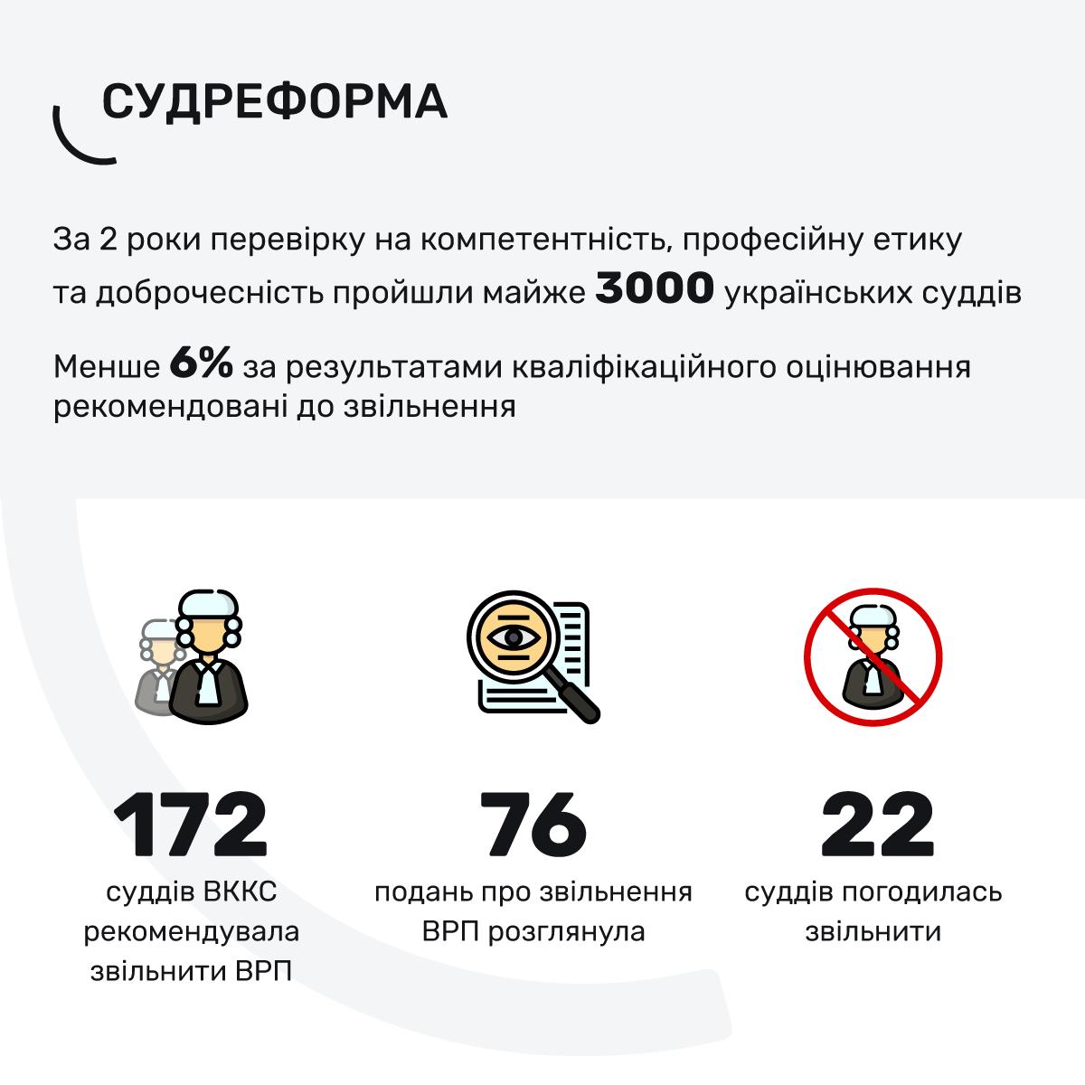 Дані з відповіді Вищої ради правосуддя на запит ГРД станом на 9 вересня 2019 року